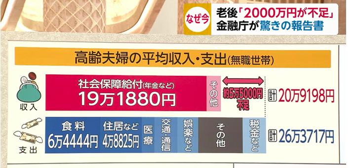 2000 内訳 老後 万 円